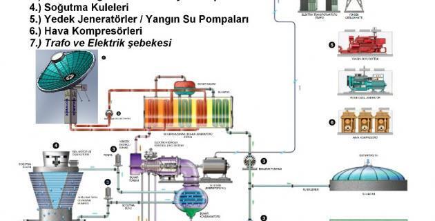 Güneş enerjisi üretiminde, Türk icadı proje