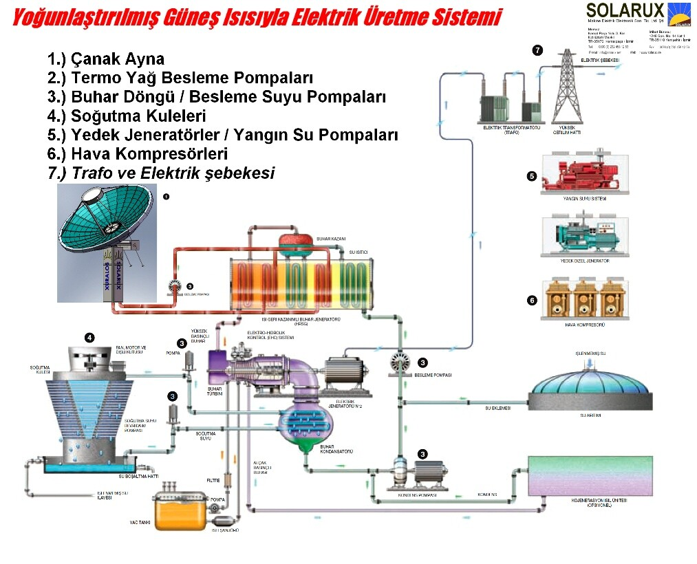 gunes-enerjisi-uretim-sistemi-solarux-tufan-bayram-k
