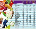 Sebze meyve fiyatları neden manavda uçuyor?